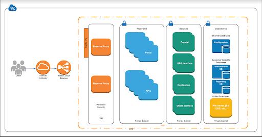 AWS diagram for 42-Q